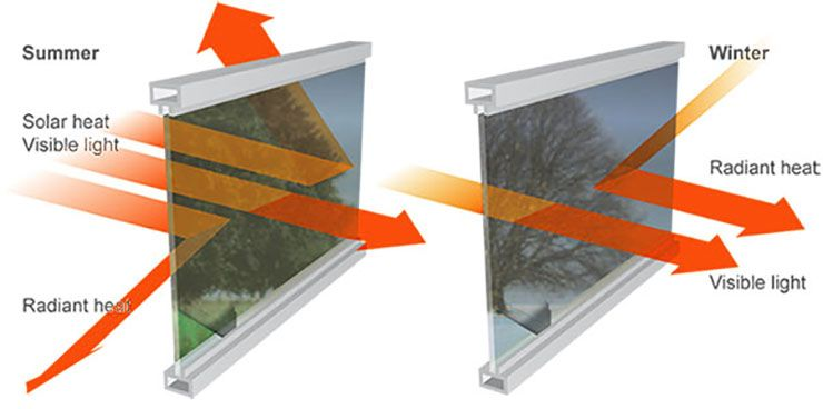 Insulating Window Film